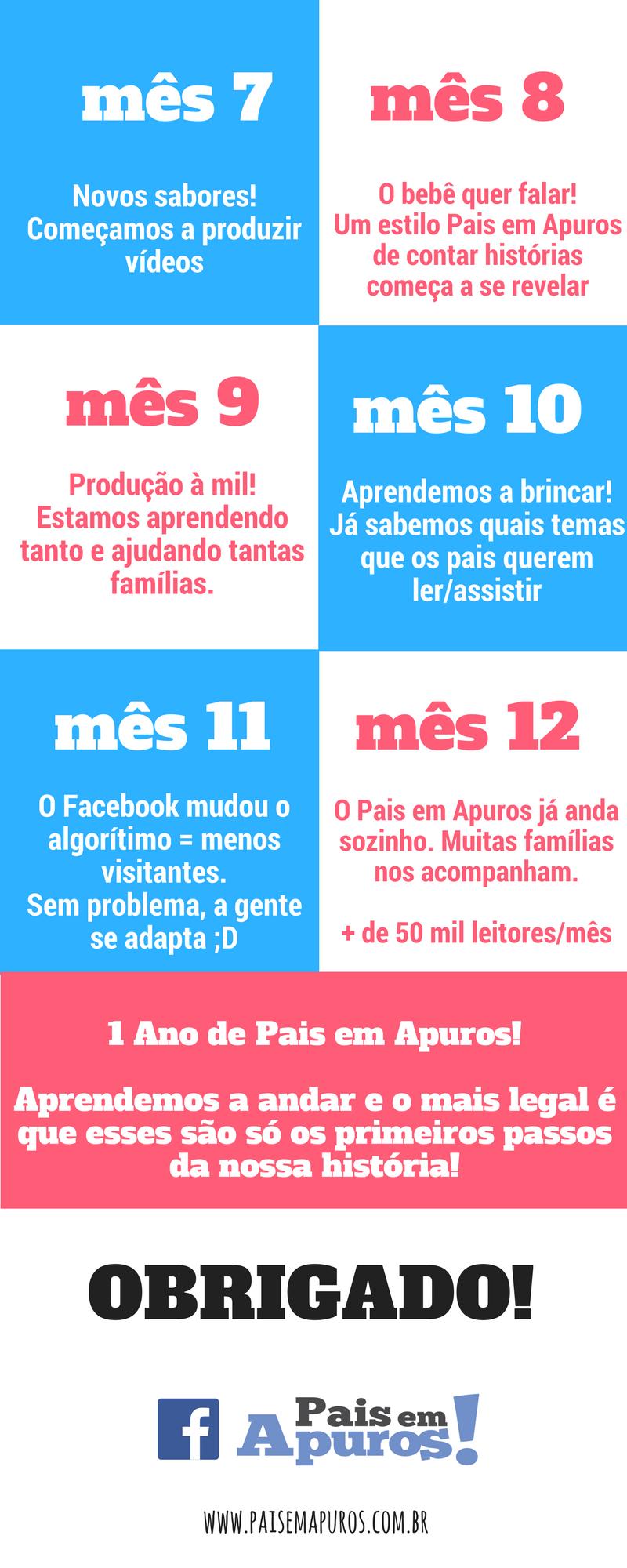 1 Ano de Pais em Apuros