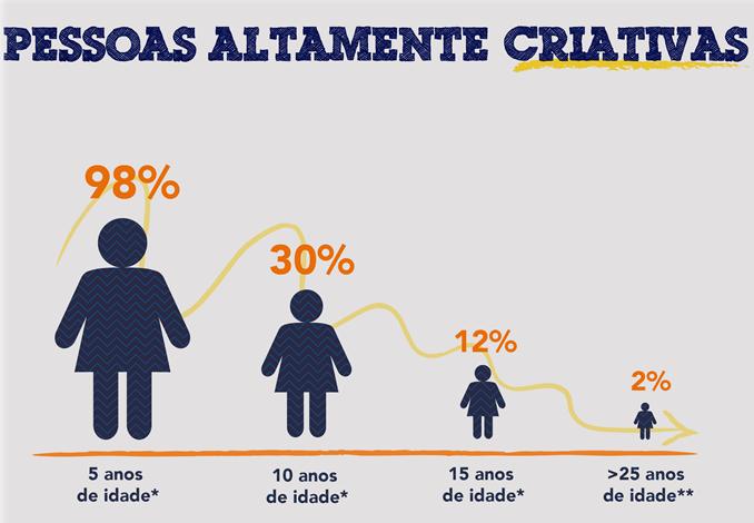 Criatividade - Pais em Apuros!